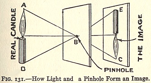 pinholeprinciple