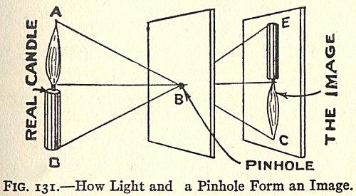 pinholeprinciple